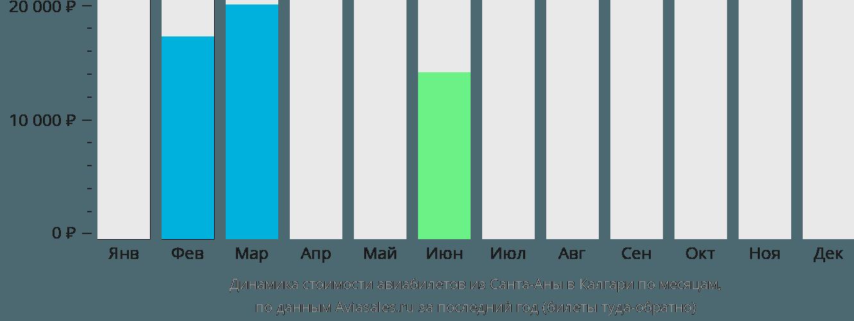 Динамика стоимости авиабилетов из Санта-Аны в Калгари по месяцам