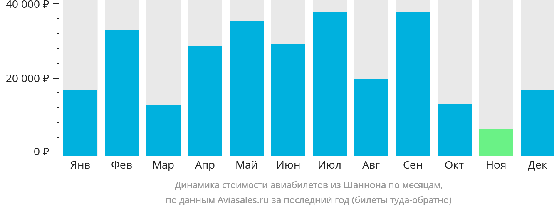 Динамика стоимости авиабилетов из Шеннона по месяцам
