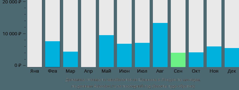 Динамика стоимости авиабилетов из Шеннона в Лондон по месяцам
