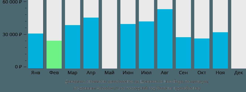 Динамика стоимости авиабилетов из Шеннона в Нью-Йорк по месяцам