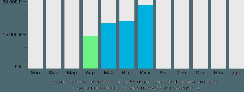 Динамика стоимости авиабилетов из Шеннона в Пальма-де-Майорку по месяцам