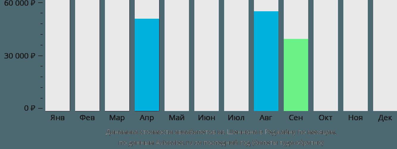 Динамика стоимости авиабилетов из Шеннона в Реджайну по месяцам