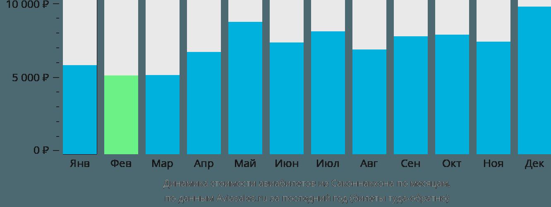 Динамика стоимости авиабилетов из Саконнакхона по месяцам