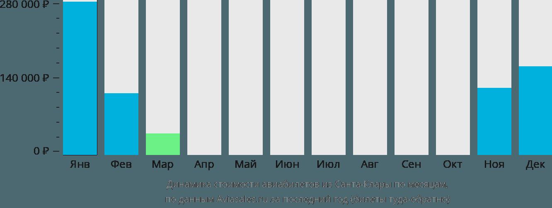 Динамика стоимости авиабилетов из Санта-Клары по месяцам