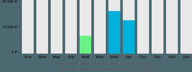 Динамика стоимости авиабилетов из Балатона по месяцам
