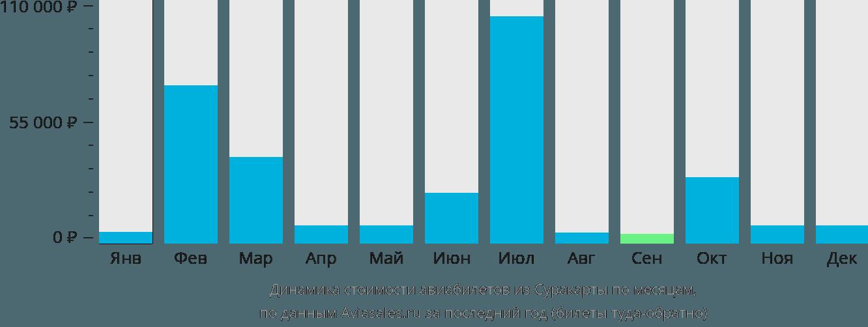 Динамика стоимости авиабилетов из Суракарты по месяцам