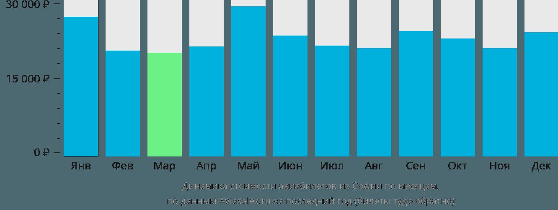 Динамика стоимости авиабилетов из Софии по месяцам