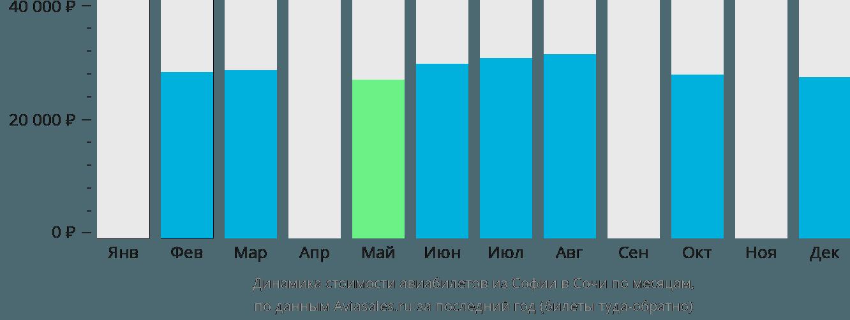 Динамика стоимости авиабилетов из Софии в Сочи  по месяцам