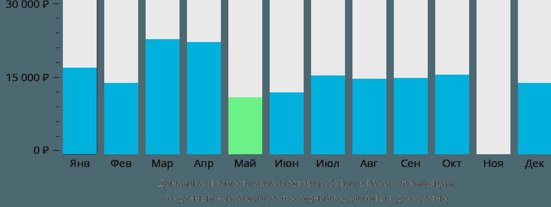 Динамика стоимости авиабилетов из Софии в Малагу по месяцам