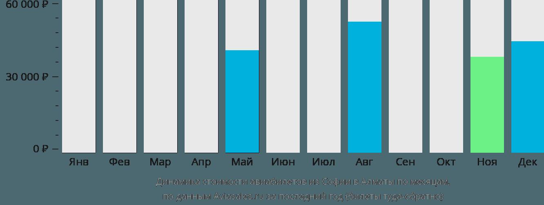 Динамика стоимости авиабилетов из Софии в Алматы по месяцам