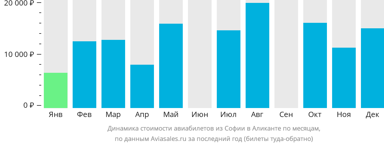 Динамика стоимости авиабилетов из Софии в Аликанте по месяцам