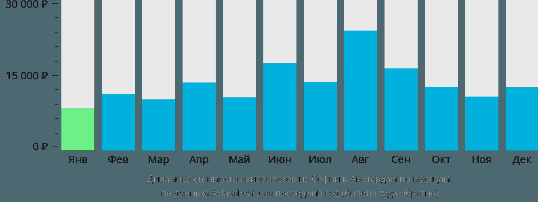 Динамика стоимости авиабилетов из Софии в Амстердам по месяцам