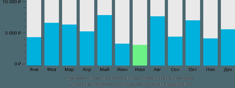 Динамика стоимости авиабилетов из Софии в Афины по месяцам