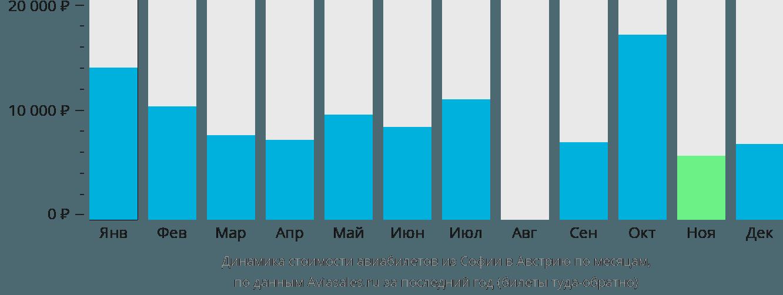 Динамика стоимости авиабилетов из Софии в Австрию по месяцам