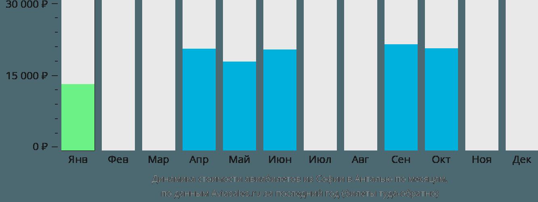 Динамика стоимости авиабилетов из Софии в Анталью по месяцам