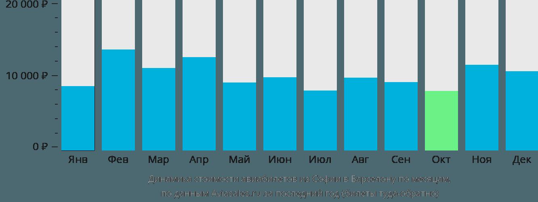 Динамика стоимости авиабилетов из Софии в Барселону по месяцам