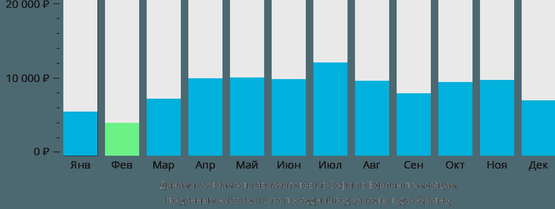 Динамика стоимости авиабилетов из Софии в Берлин по месяцам
