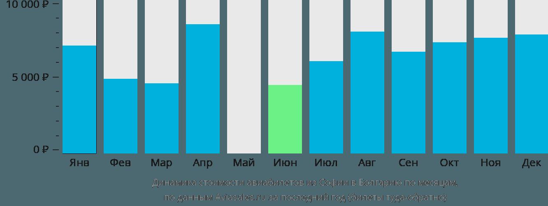 Динамика стоимости авиабилетов из Софии в Болгарию по месяцам
