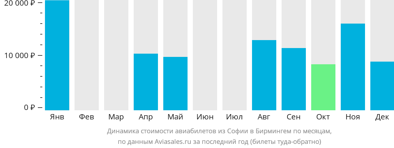 Динамика стоимости авиабилетов из Софии в Бирмингем по месяцам