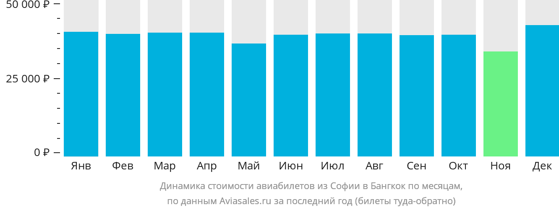 Динамика стоимости авиабилетов из Софии в Бангкок по месяцам