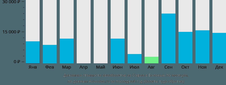 Динамика стоимости авиабилетов из Софии в Болонью по месяцам