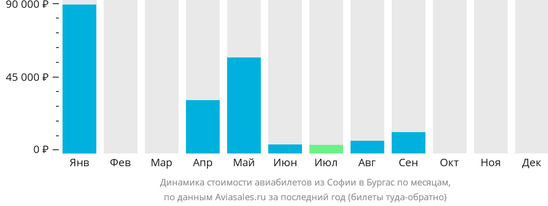 Динамика стоимости авиабилетов из Софии в Бургас по месяцам
