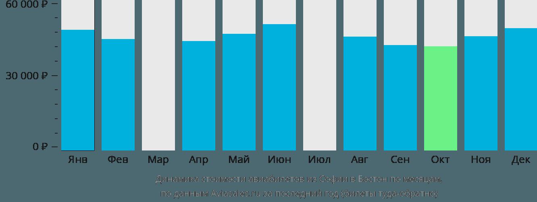 Динамика стоимости авиабилетов из Софии в Бостон по месяцам