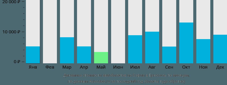 Динамика стоимости авиабилетов из Софии в Брюссель по месяцам