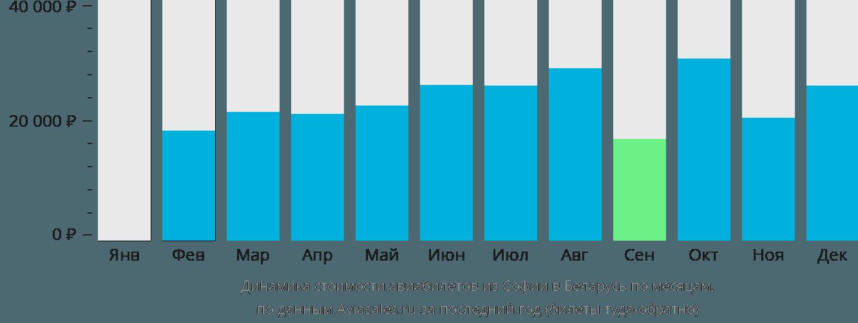 Динамика стоимости авиабилетов из Софии в Беларусь по месяцам