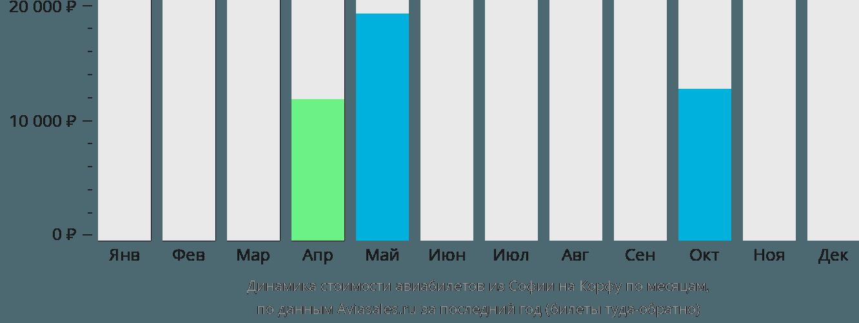Динамика стоимости авиабилетов из Софии на Корфу по месяцам