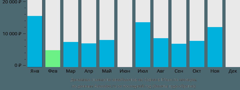 Динамика стоимости авиабилетов из Софии в Кёльн по месяцам