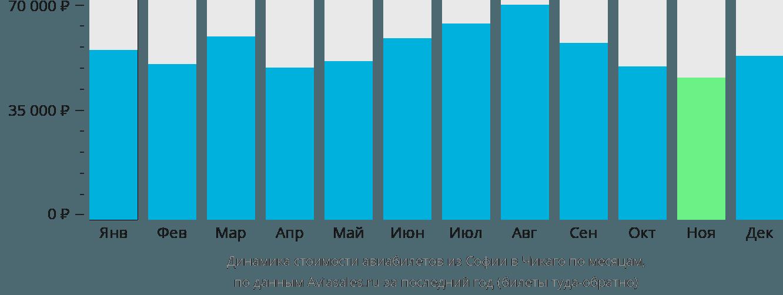 Динамика стоимости авиабилетов из Софии в Чикаго по месяцам