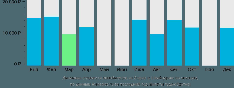 Динамика стоимости авиабилетов из Софии в Швейцарию по месяцам