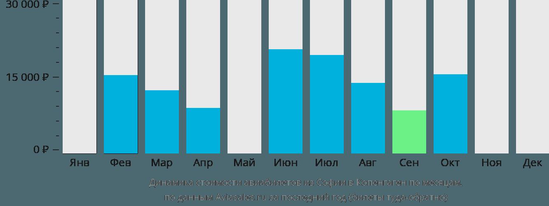 Динамика стоимости авиабилетов из Софии в Копенгаген по месяцам