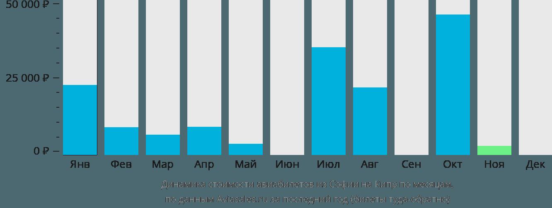 Динамика стоимости авиабилетов из Софии на Кипр по месяцам