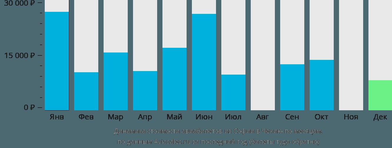 Динамика стоимости авиабилетов из Софии в Чехию по месяцам
