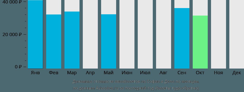 Динамика стоимости авиабилетов из Софии в Дели по месяцам