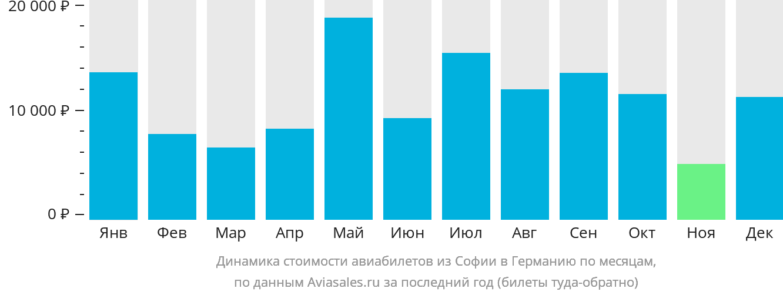 Динамика стоимости авиабилетов из Софии в Германию по месяцам