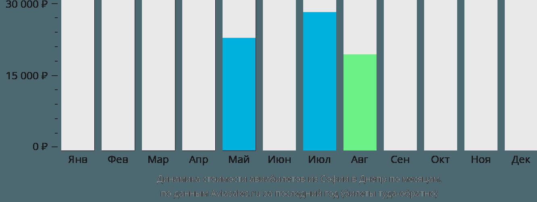 Динамика стоимости авиабилетов из Софии в Днепр по месяцам