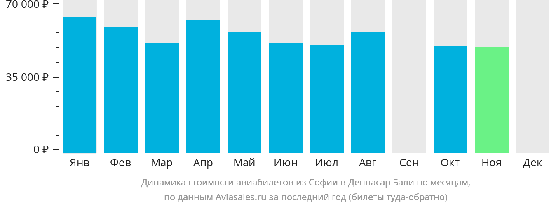 Динамика стоимости авиабилетов из Софии в Денпасар Бали по месяцам