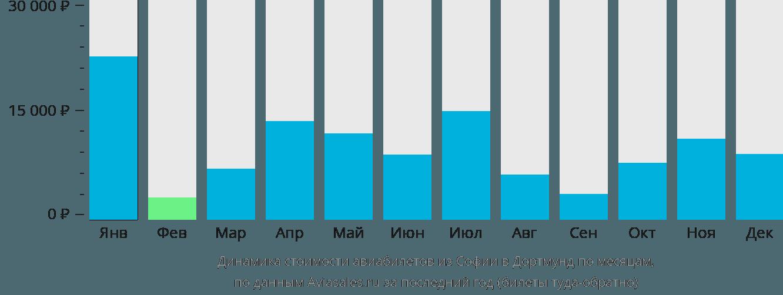 Динамика стоимости авиабилетов из Софии в Дортмунд по месяцам