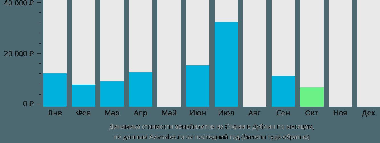 Динамика стоимости авиабилетов из Софии в Дублин по месяцам