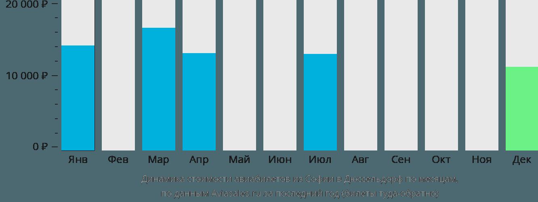 Динамика стоимости авиабилетов из Софии в Дюссельдорф по месяцам