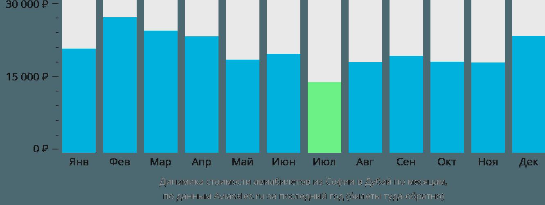 Динамика стоимости авиабилетов из Софии в Дубай по месяцам