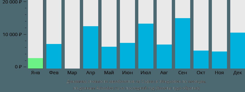 Динамика стоимости авиабилетов из Софии в Эйндховен по месяцам
