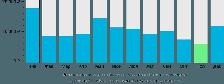 Динамика стоимости авиабилетов из Софии в Испанию по месяцам