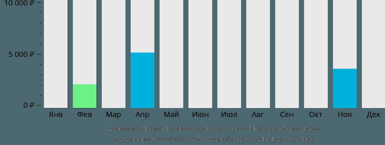 Динамика стоимости авиабилетов из Софии в Карлсруэ по месяцам