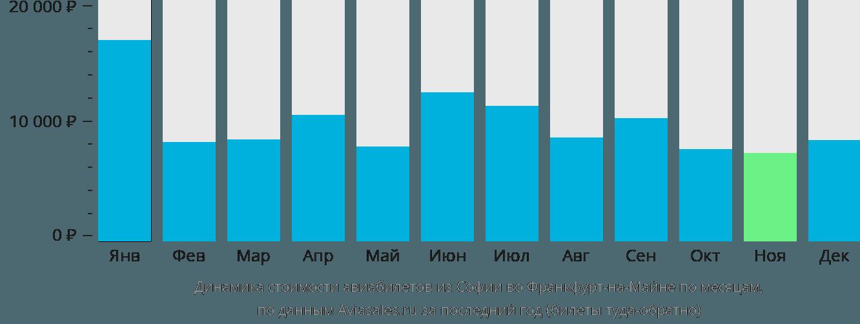Динамика стоимости авиабилетов из Софии во Франкфурт-на-Майне по месяцам