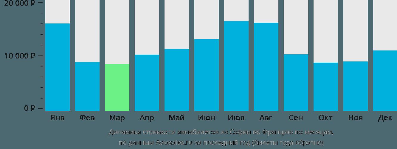 Динамика стоимости авиабилетов из Софии во Францию по месяцам