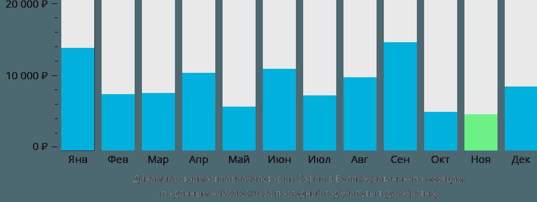 Динамика стоимости авиабилетов из Софии в Великобританию по месяцам